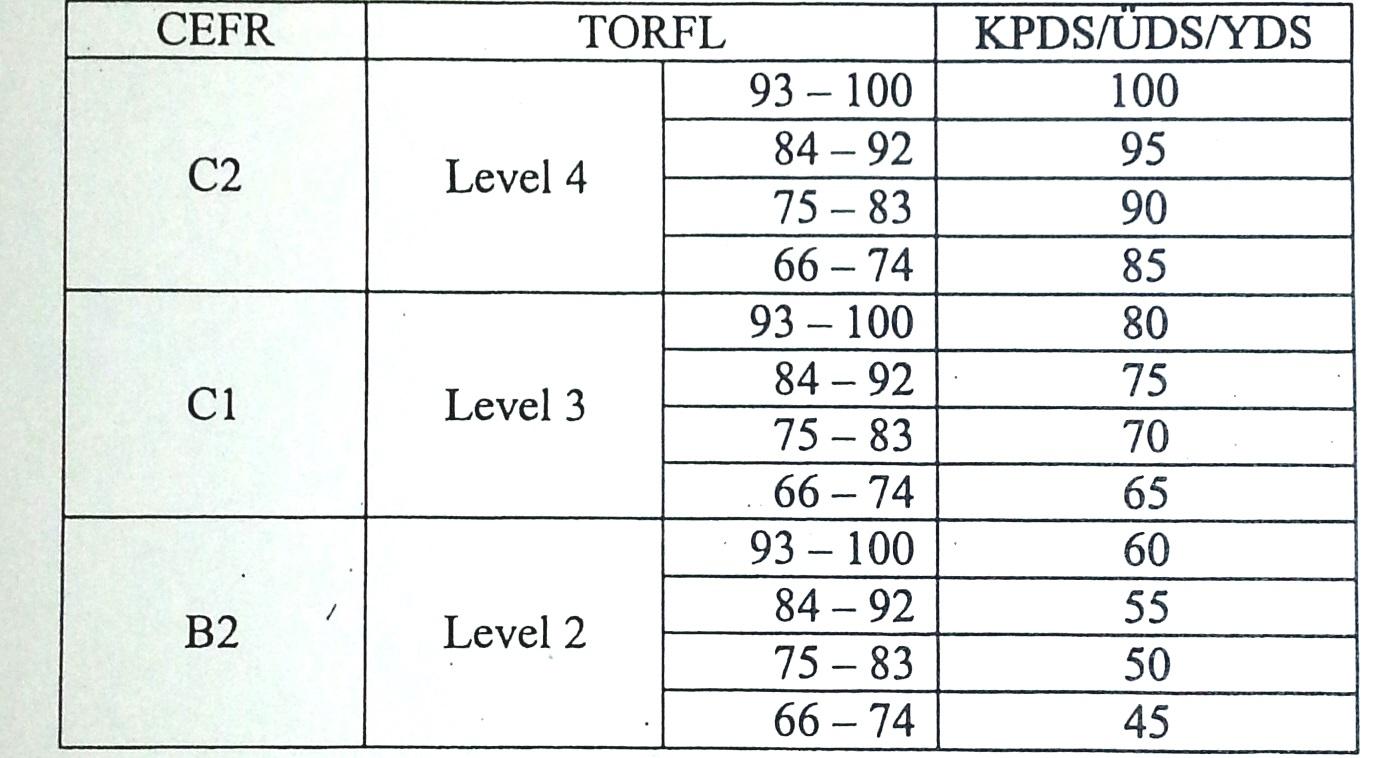Соответствие TORFL - YDS